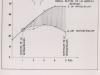 In der oberen Kurve zeigt den normalen Verlauf der Abbindetemperaturen, während die untere Kurve die durch Kühlung heruntergedrückten Temperaturen ab dem ersten Tage nach der Betonierung angibt. Die schraffierte Fläche zwischen beiden Linien ist in gewisser Weise ein Gradmesser für den erreichten Kühleffekt d.h. die Menge der abgeführten Kalorien. Oben ist schematisch der Verlauf der verlorenen Kühlschlangen im Innern der behandelten Rundkopfabschnitte skizziert.